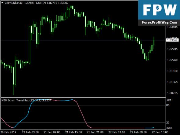 Download Schaff Trend RSX Forex Metatrader4 Indicator