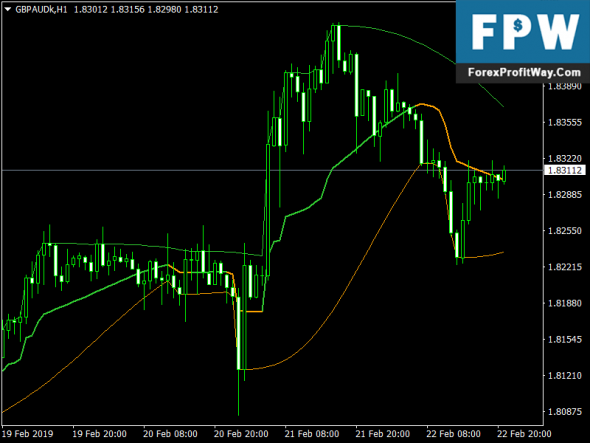 Download Squeezed T3 Forex Metatrader4 Indicator