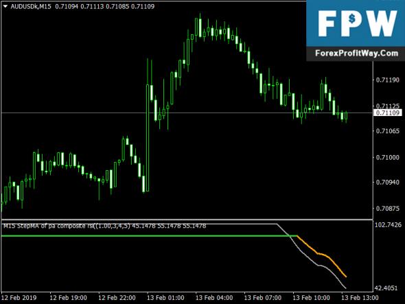Download StepMA of Composite Rsi Free Forex Indicator Mt4