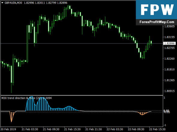 Download Trend Direction & Force Index Forex Metatrader4 Indicator