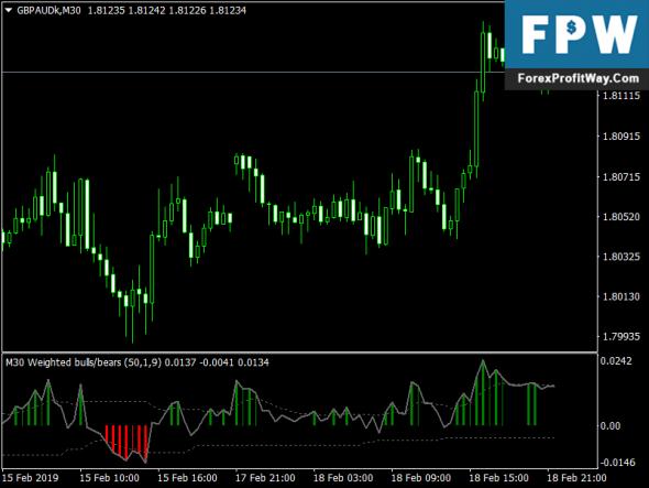 Download Dsl Weighted Bulls Bears Free Metatrader4 Forex Indicator