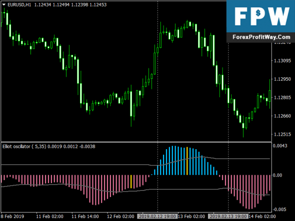 Download AMP Oscillator Elliot Waves Fx Indicator