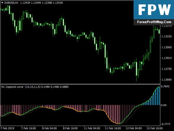 Download Coppock Curve Metatrader4 Forex Indicator