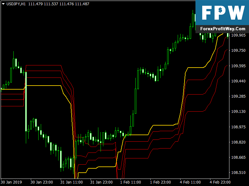 Download Kase Deviation Forex Mt4 Indicator l Forex Mt4 Indicators