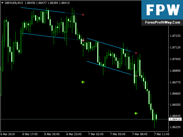 Download Linear Regression Channel Breakout Indicator