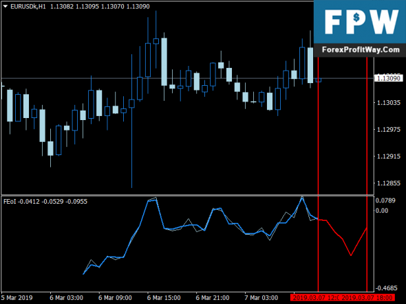 Download Time Freezer Binary Options Free Forex Indicator