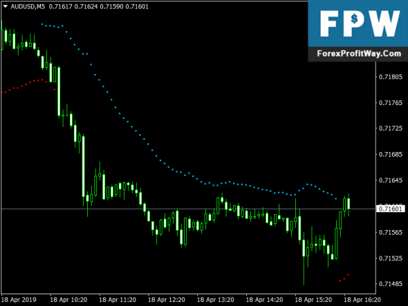 Download Direction Congestion Forex Mt4 Indicator