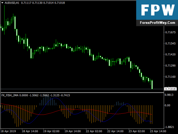 Download Fish Buy Sell Forex Mt4 Indicator