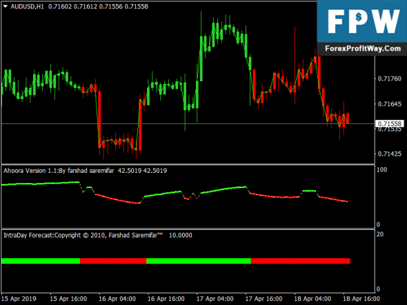 Download Hamyar Trend Forex Trading System For Metatrader4