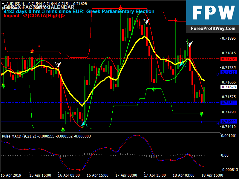 Best forex indicator 2019 no reprint