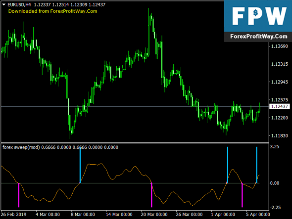 Download Modified Sweep Forex Indicator For Metatrader4