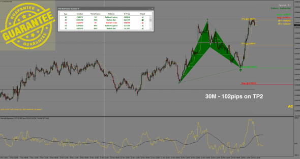 Best Harmonic Pattern Forex Scanner for MT4 with 90% Accuracy!