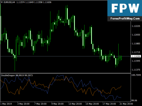 Double Dragon Forex Mt4 Indicator