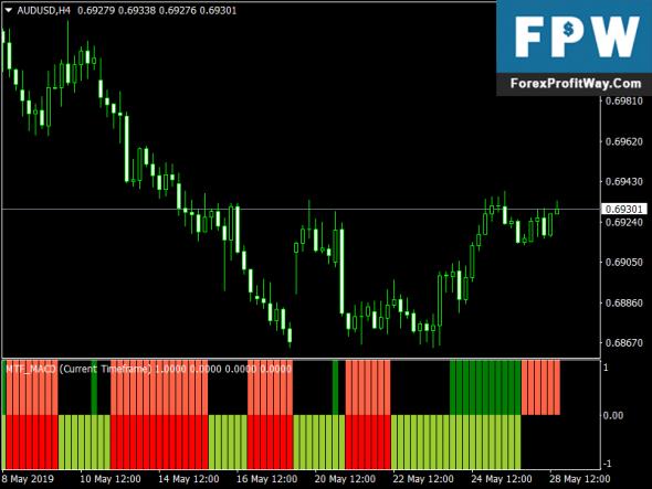 Download MTF MACD Bars Forex Mt4 Indicator