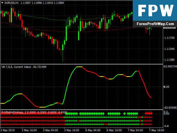 VBfx Forex Scalper Strategy For Mt4