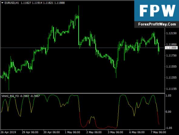 Vininl RSI FO Forex Mt4 Indicator