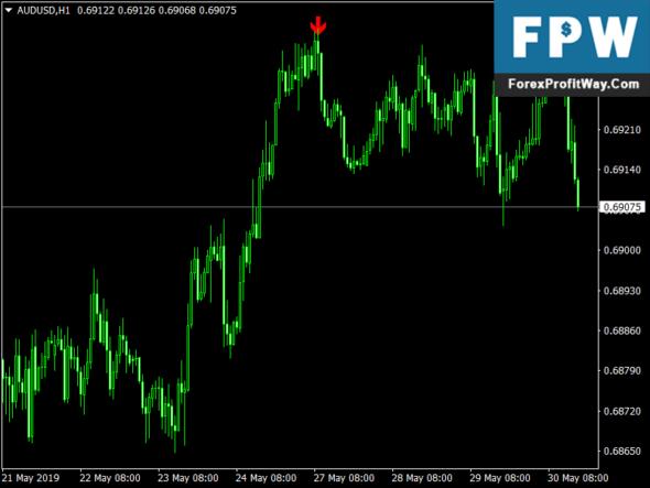 Download ZZ Alert Pointer Forex Mt4 Indicator
