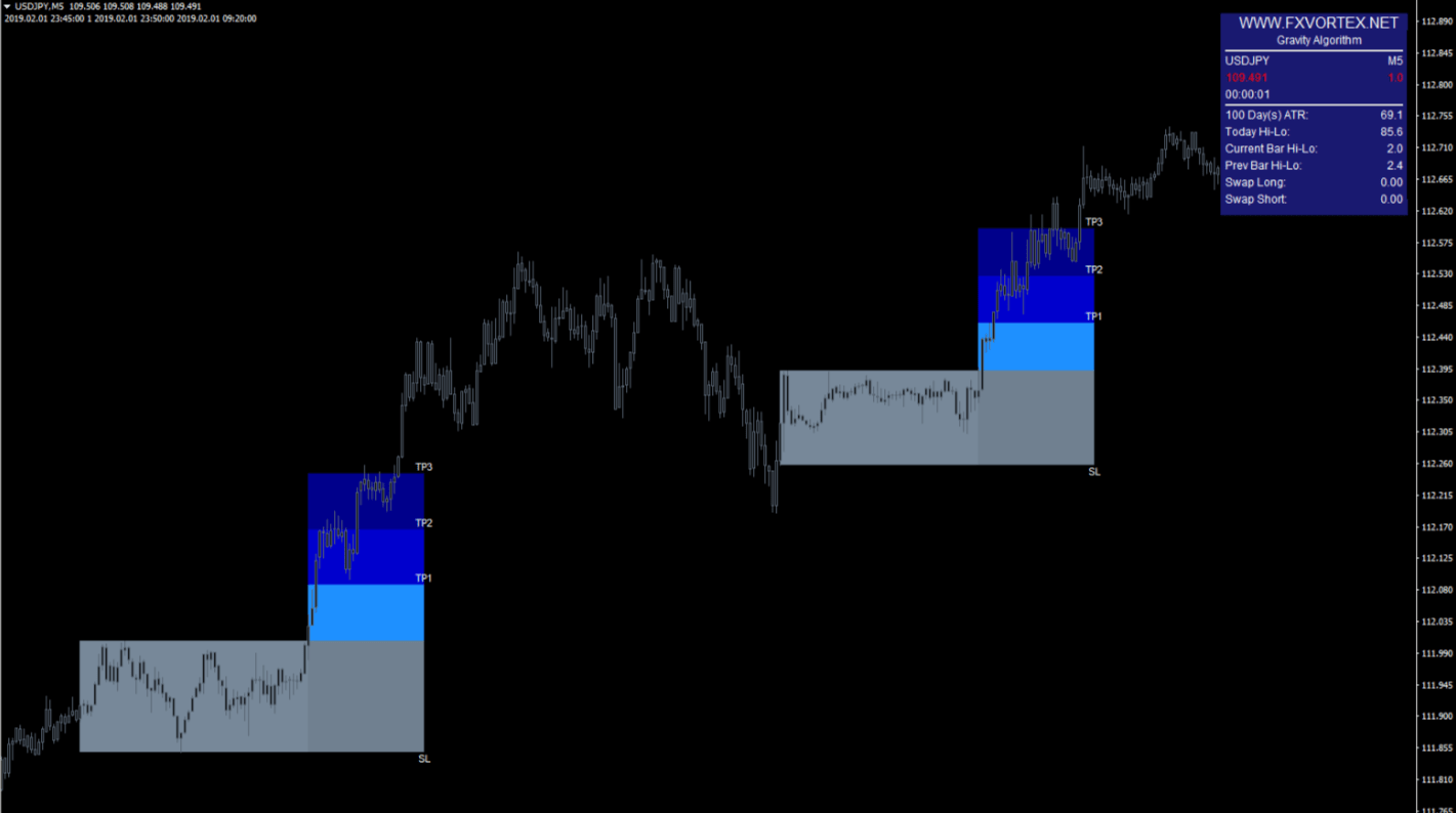 vortex forex indicator example2