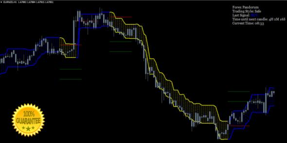 Forex Pandorum No Repaint Trading Mt4 Indicator