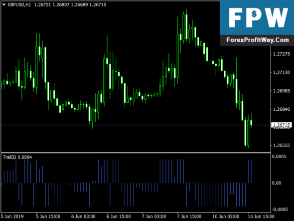 Download Trail CD Bars Forex Indicator