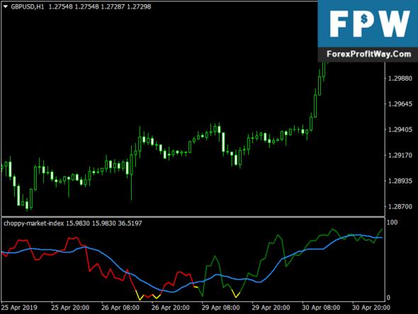 Download Choppy Market Index Free Mt4 Indicator