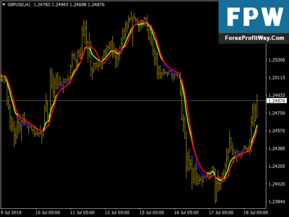 Cluster Filter Mt4 Forex Indicator
