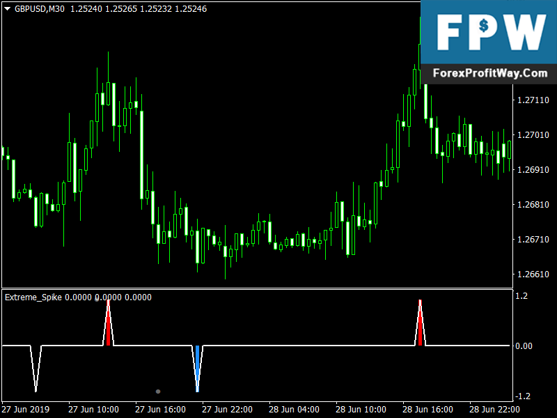 Download Extreme Spike Forex Mt4 Indicator l Forex Mt4 Indicators