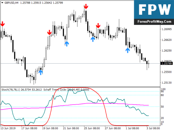 Download Forex BSG Trend Cycle Trading-Strategy
