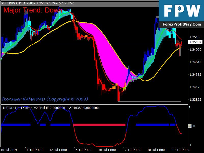 Radar Signal Trading System » Free MT4 Indicators [mq4 & ex4] » blogger.com