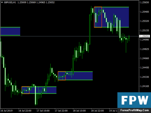 Forex mt4 breakout signal indicator gesf investments pty belmore ns austell