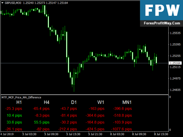 Download MTF MCP MA Difference Forex Mt4 Indicator
