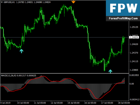 Scalper X2 Profitable Forex Mt4 Indicator