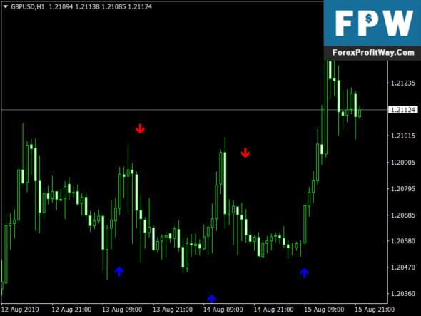 Expand Profit Easy Follow Mt4 Indicator