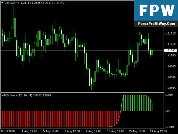 Forex MACD Colors Mt4 Indicator