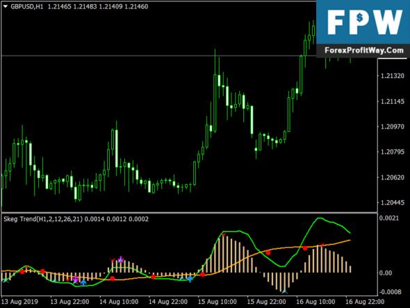 Skeg Trend Forex Mt4 Indicator
