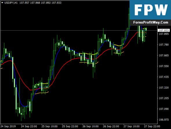 Download Flet Blox Forex Indicator For Mt4