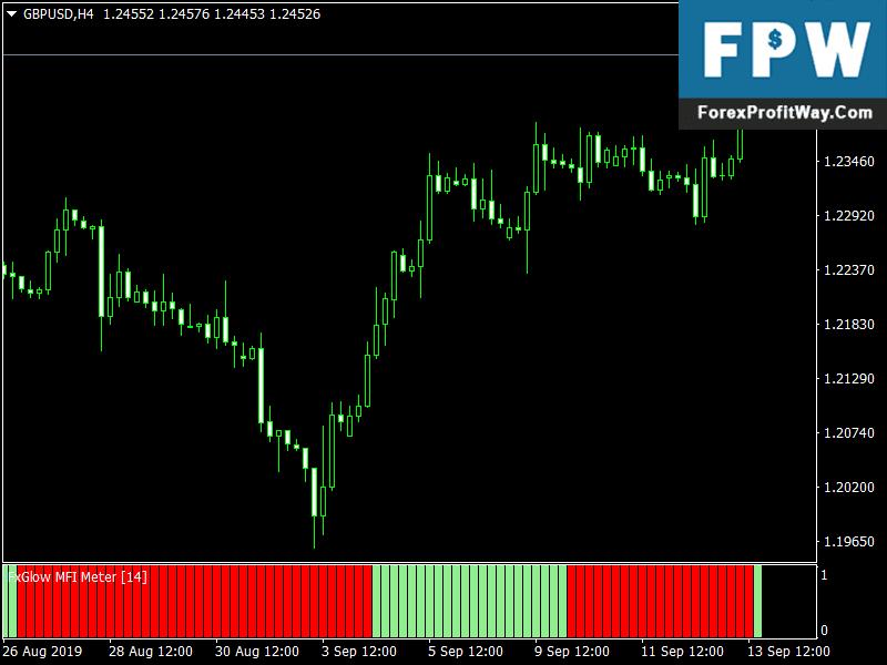 Mfi forex indicator