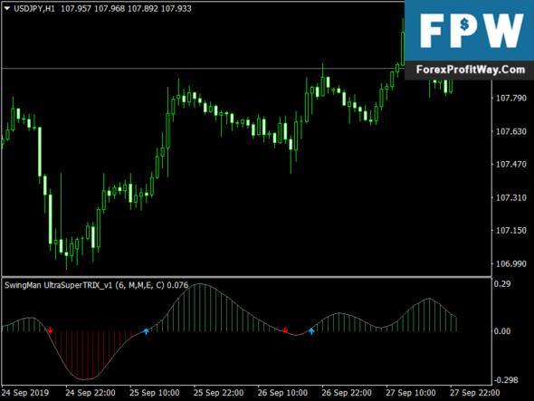 Download Ultra Super Trix Forex Mt4 Indicator