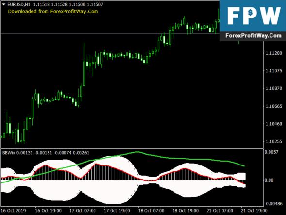 BB Winner Shot Forex Mt4 Indicator