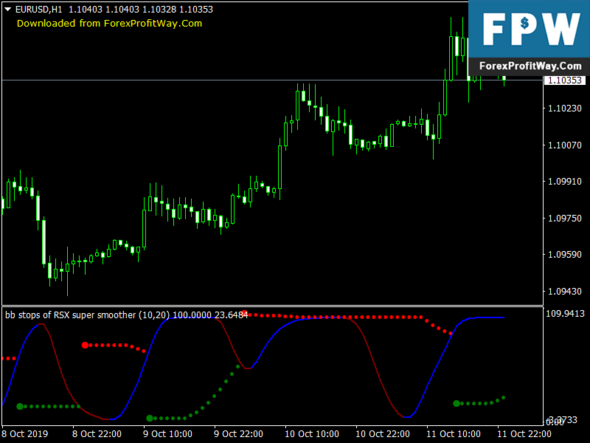 Download Pinpoint RSX Forex Indicator