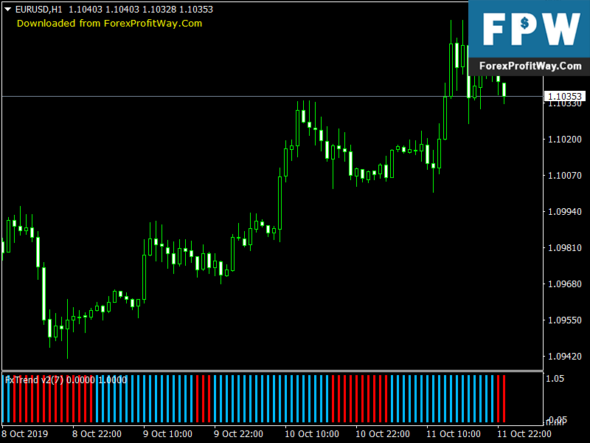 Forex Tend Bright Mt4 Indicator