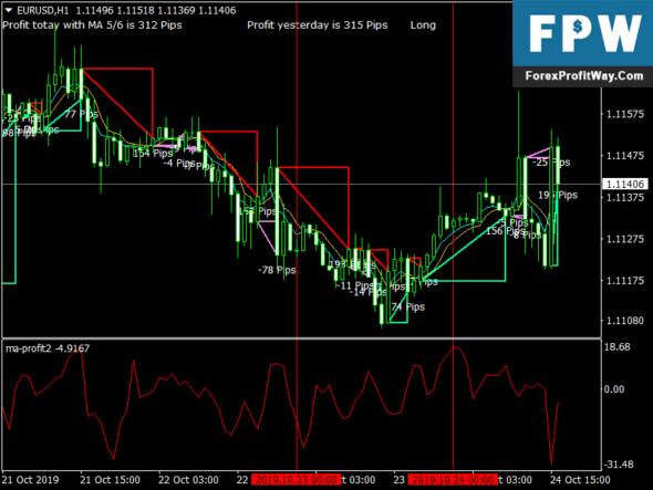 MA Profit Forex Indicator For MetaTrader4