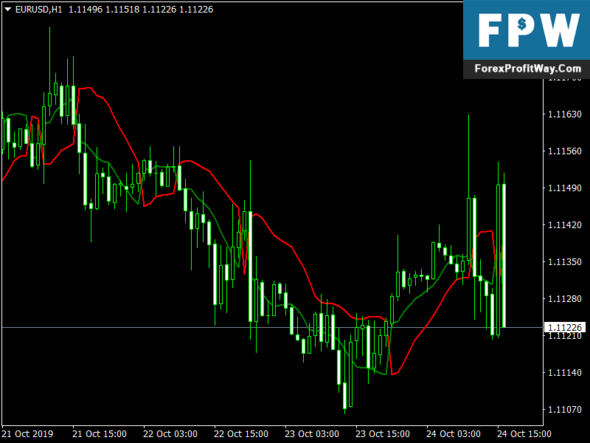 SSL Channel Chart Alert Indicator For Metatrader 4