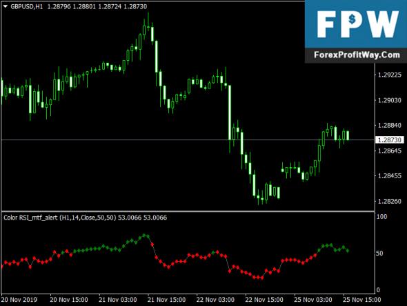 Color RSI Alert Forex Indicator For Mt4
