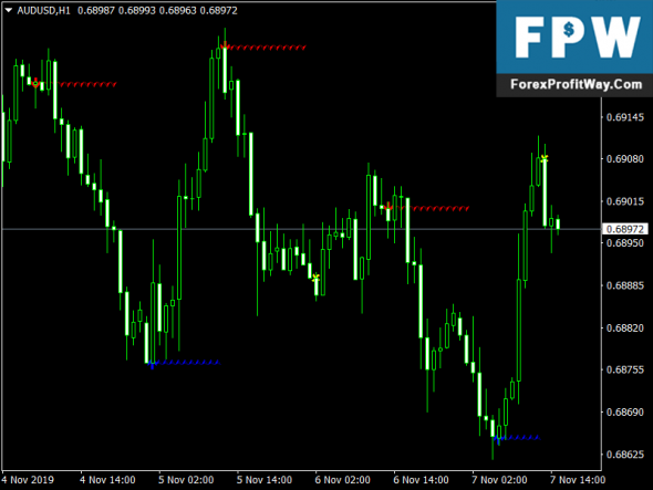 ZZ Trend Sniper Mt4 Forex Indicator