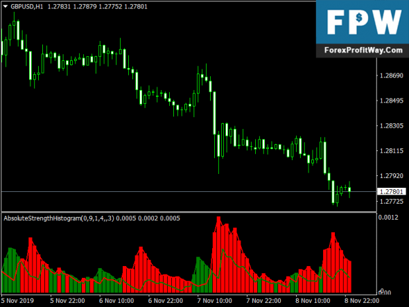 Absolute Strength Histogram Mt4 Forex Indicator