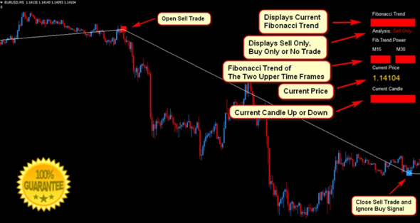 Simple and Profitable Fibonacci Scalper Forex Trading Strategy!