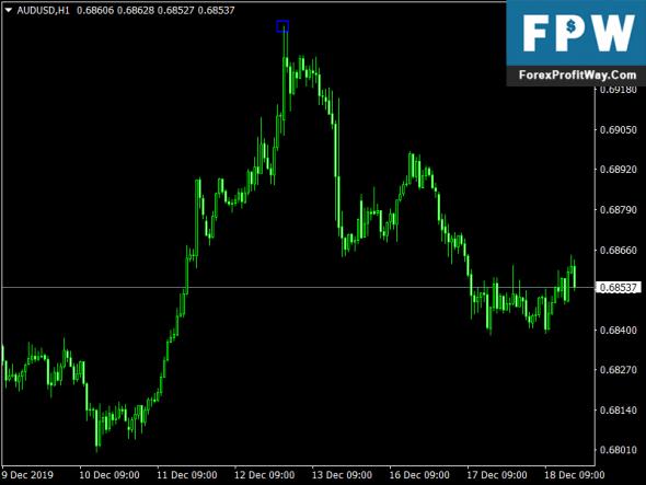 ZZ Swing Signals Indicator