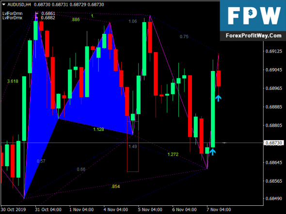 Gartley Pattern Forex Trading System
