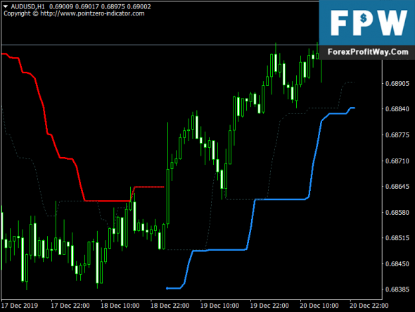 Turtle Trading Channel For MetaTrader 4